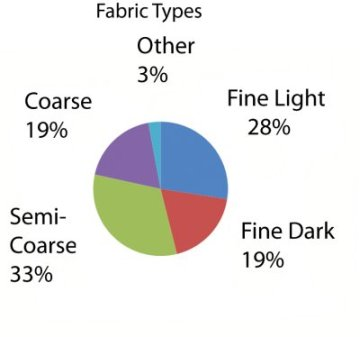 Pottery Fabric Distribution